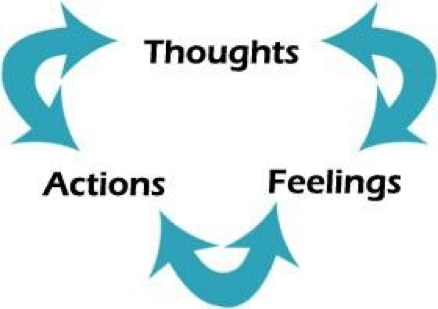 Thoughts Actions Feelings